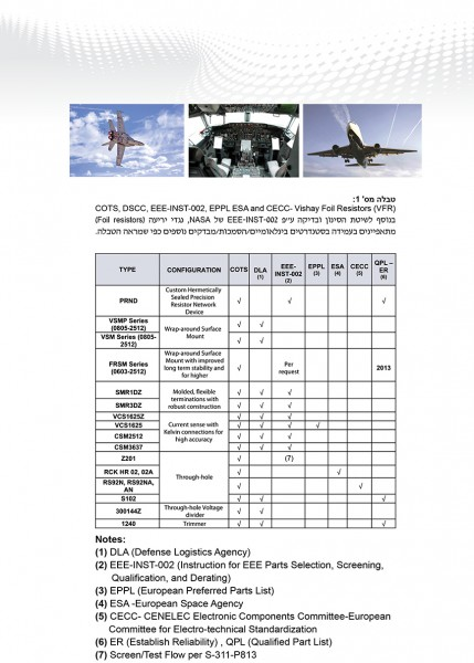 MEA-More Electrical Aircraft