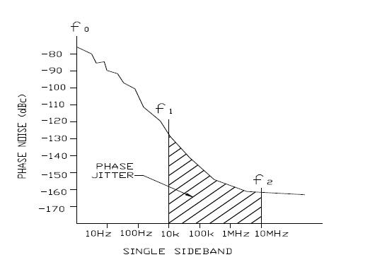 איור 6. דוגמה של רעש מופע SSB