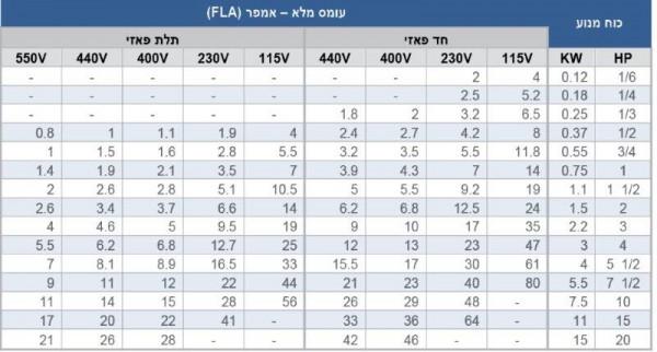 טבלה 1. הקשרים בין HP/KW ל-FLA, פאזות ומתח עומס