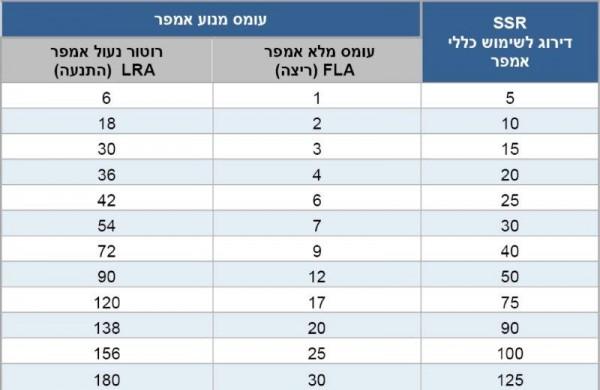 טבלה 2. דירוג לשימוש כללי לעומת FLA/LRA