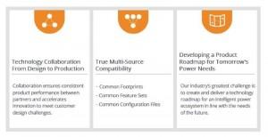 איור 3. ה-AMP Group נוסד כדי לשתף פעולה ולפתח פתרונות רבי-מקור במיוחד עבור יישומי הספק מוגדר בתוכנה