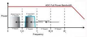 איור 1. רוחב פס ADC רחב בעל הספק מלא מאפשר את השימוש בתחומי Nyquist מתחת לראשון עבור דגימה ישירה של תחומי תדר גבוה יותר דוגמת תחום ה-L. סינון של מעבר התחום של אזורי Nyquist ללא שימוש הוא חיוני כדי להמיר אנרגיית אותות בלתי רצויה, מחוץ לתחום העניין IF, היכול להתקפל ל-Nyquist הראשון, ולהשפיע על התחום הדינמי