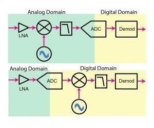 איור 2. במורד הזרם של ה-LNB, מכוון (tuner) לוויין שגרתי עם מקלט superheterodyne (למעלה) בהשוואה למכוון דיגיטלי מהדור הבא עם לכידה בתחום מלא תוך שימוש ב-ADC בעל רוחב פס רחב (למטה)