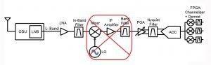 איור 3. טכניקת התת-דגימה יכולה לבטל פוטנציאלית דרגת תת-דגימה מאחר שתדר המבוא נתון ישירות אל ה-ADC הדוגם RF
