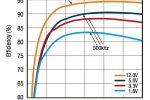 איור 5. דגם XR79206 משיג כ-95% יעילות בתדר מיתוג של KHz700 ו-inV = V24
