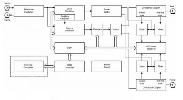 block diagram of a 2-port USB VNA
