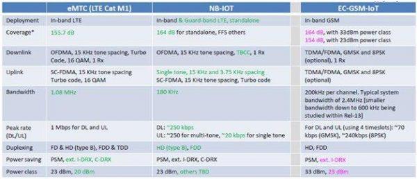 טבלה 1. ריכוז נתונים והשוואה של תכונות בין הטכנולוגיות השונות