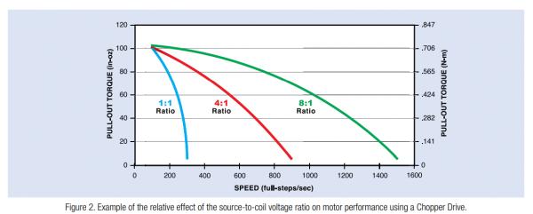 איור 2 – דוגמא להשפעה היחסית של יחס המתחים בין הספק למתח הסלילים על ביצועי המנוע בשימוש בדרייבר Chopper