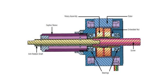 איור 1 – איור חתך של מפעיל לינארי מבוסס מנוע צעד של חברת Haydon Kerk
