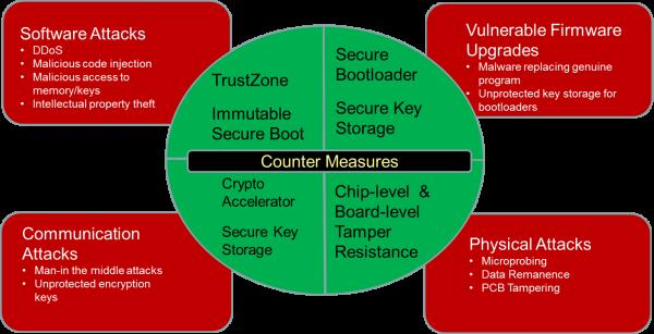 איור 1: מבט על איומי אבטחה פיזיים ומרחוק על צומת IoT, ואמצעי הנגד המתאימים, המובנים בתוך מערכות מוטבעות כדי להגן מפני התקפות. (תמונה: שבב)