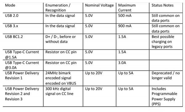 טבלה 1: חיבורי חשמל ב-USB